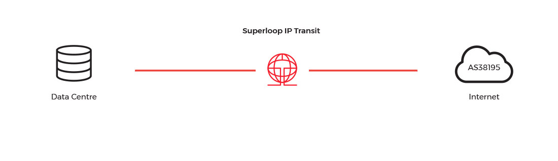 Ip Transit diagram